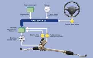 cara kerja eps1?w=780 eramobila tips bedah power steering elektrik wiring diagram eps karimun at fashall.co