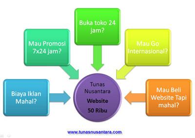 Website paling Murah hanya 50ribu Domain gratis, hosting gratis, promosi gratis, maintenance gratis, tutorial gratis